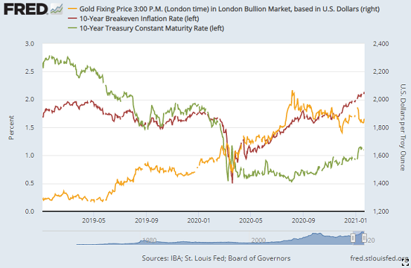Chart of gold vs. US 10-year Treasury yields and breakeven inflation forecasts. Source: St.Louis Fed