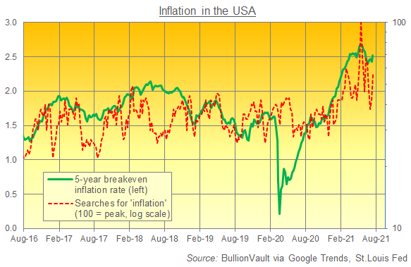 Chart of US 5-year breakeven rate vs. Google search volumes for 'inflation'. Source: BullionVault