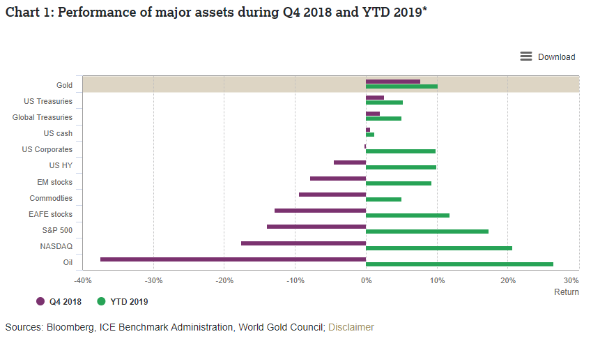 Performance of major assets during Q4 2018 and YTD 2019 World Gold Council