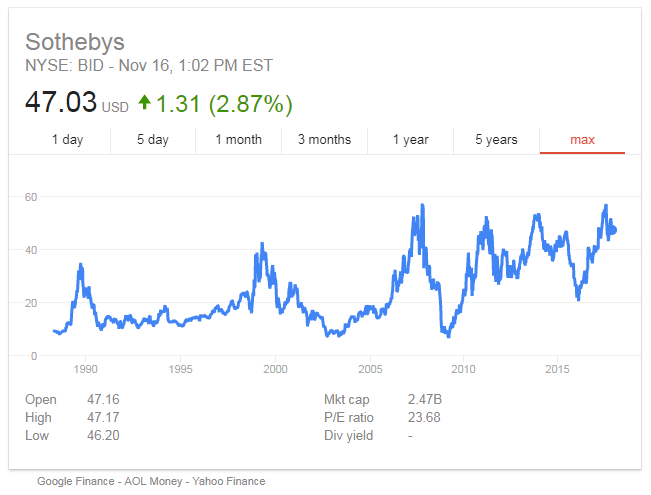 Chart of Sotheby's stock price. Source: Google Finance