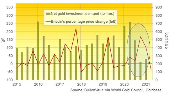 Gold investment demand (net tonnes) vs. Bitcoin's quarterly price change. Source: BullionVault