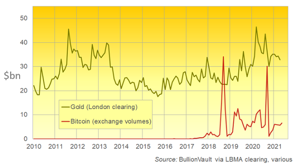 London gold's average daily clearing volumes vs. Bitcoin trading (also in US$bn). Source: BullionVault
