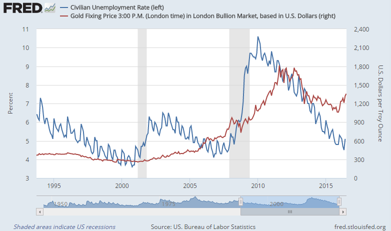 Chart of US unemployment rate vs gold prices
