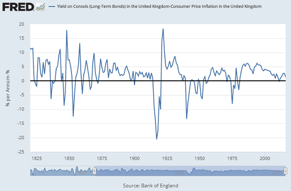 Chart of UK real rates (Consols minus long-term CPI). Source: St.Louis Fed via BoE 300 Years