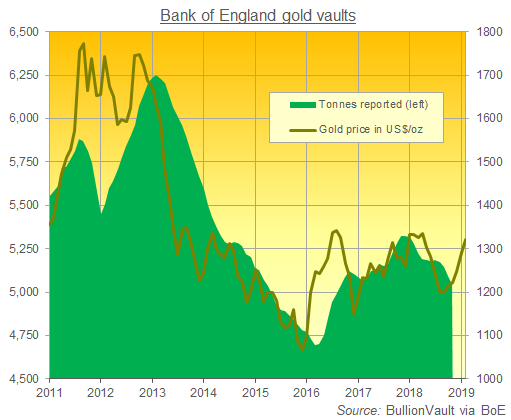 Chart of Bank of England gold vault holdings vs. bullion price. Source: BullionVault