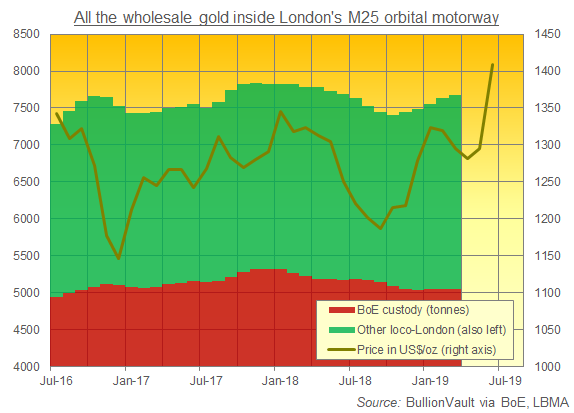 Chart of loco-London gold bullion holdings. Source: BullionVault via BoE, LBMA