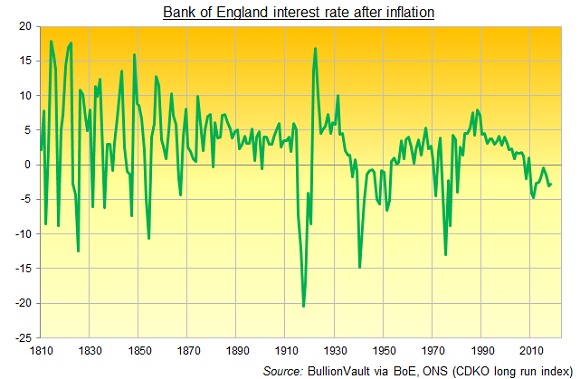 Chart of Bank of England interest rate after inflation. Source: BullionVault