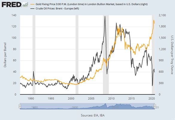 Chart of gold prices (right) vs. Brent crude oil. Source: St.Louis Fed