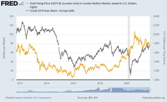Chart of gold in Dollars vs. Europe's benchmark Brent crude oil. Source: St.Louis Fed