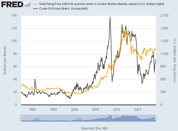 Chart of Brent crude oil prices vs. gold (both in US Dollars). Source: St.Louis Fed