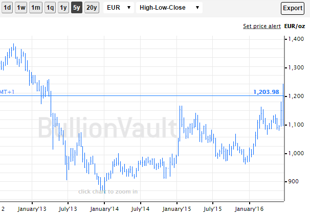 Chart of the gold price in Euros