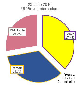 Pie chart of the UK's 23 June 2016 Brexit referendum result. Source: Electoral Commission