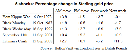 Table from BullionVault of gold's response for UK investors to 5 historic shocks