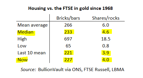 Table of UK housing & FTSE All-Share priced in gold ounces. Source: BullionVault