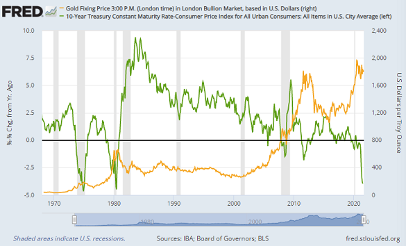 Chart of gold in Dollars (right) versus 10-year US Treasury yield minus CPI inflation. Source: St.Louis Fed