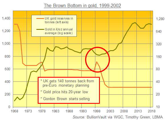 Chart of UK gold price vs. UK gold reserves, last 50 years. Source: BullionVault