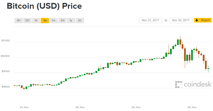 Chart of Bitcoin, last 1 week. Source: Coindesk