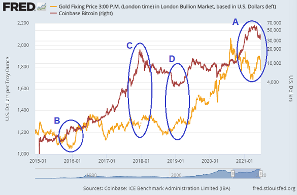 Chart of Bitcoin (red, right, log scale) vs. gold priced in Dollars. Source: St.Louis Fed