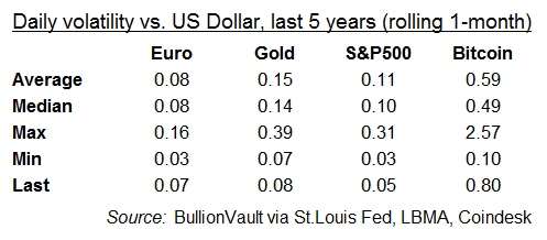 Table of daily volatility vs. the US Dollar (last 5 years) for Euro, gold, S&P500, Bitcoin. Source: BullionVault