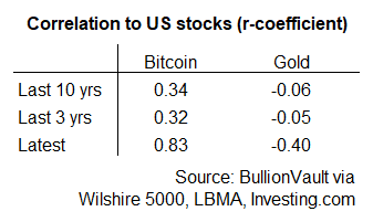Table of gold vs. Bitcoin's correlation with US stock market. Source: BullionVault