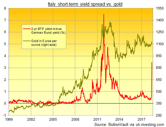 Chart of Italy 2-year yield spread over Bunds. Source: BullionVault