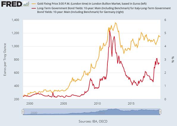 Chart of BTP-Bund spread vs. Euro gold price. Source: St.Louis Fed