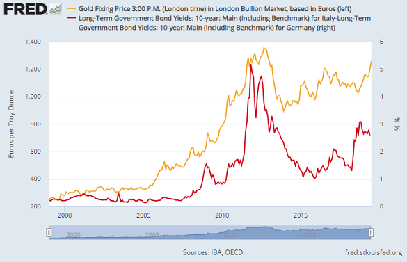 Chart of Euro gold price vs. Italy over Germany's 10-year bond yield spread. Source: St.Louis Fed