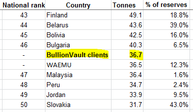 BullionVault users' aggregate gold reserves, stored privately in their choice of London, New York, Singapore, Toronto and Zurich