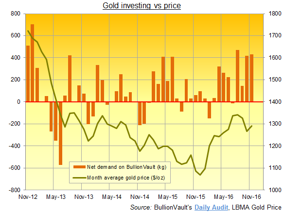 Chart of BullionVault users' net gold demand by month
