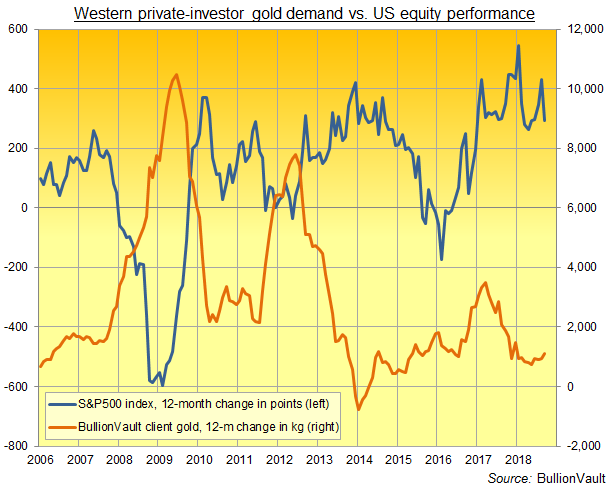 Chart of private investors' net gold demand vs. points change in S&P500. Source: BullionVault