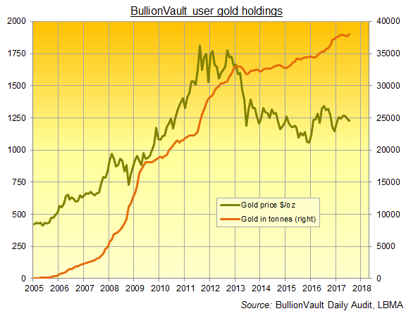 Chart of BullionVault user gold holdings, metric tonnes. Source: BullionVault Daily Audit