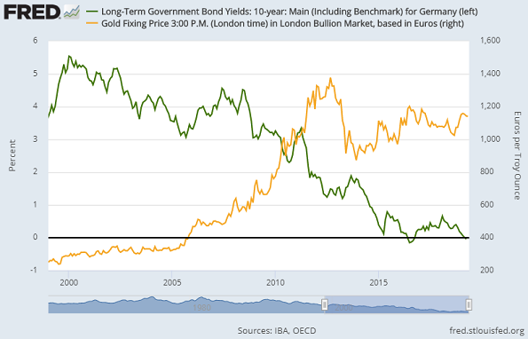 Chart of German 10-year Bund yields (green, left) vs gold priced in Euros. Source: St.Louis Fed