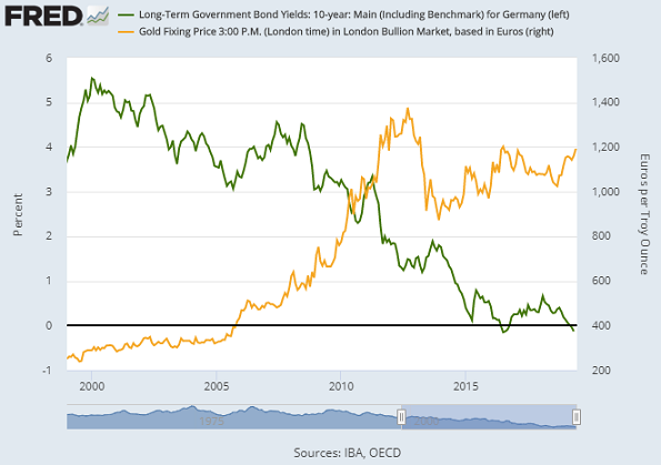 Chart of Germany 10-year Bund yield (left) vs. Euro gold price. Source: St.Louis Fed