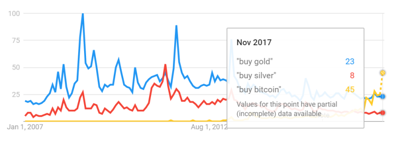 "Chart of Google Trends data for ""buy bitcoin"" vs. gold vs. silver (100 = peak)"