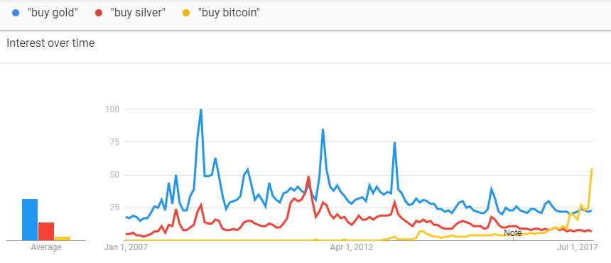 Chart of Google Trends' search volume data for 'buy gold', 'buy silver', 'buy bitcoin'