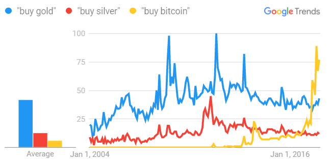 Chart of internet search volumes for 'buy gold', 'buy silver' and 'buy bitcoin' search volumes. Source: Google Trends