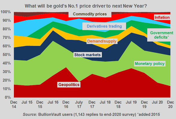 What single factor will drive precious metals prices between now and next New Year?