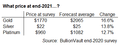 Table of BullionVault users' annual price forecasts for end-2021