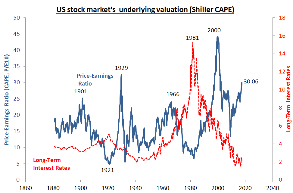 Chart of US stock market's underlying valuation in terms of corporate earnings. Source: Robert Shiller's data from Yale.edu