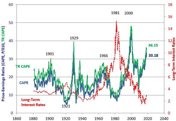 Robert Shiller's CAPE (and CAPE TR) measure of US equity's price/earnings ratio