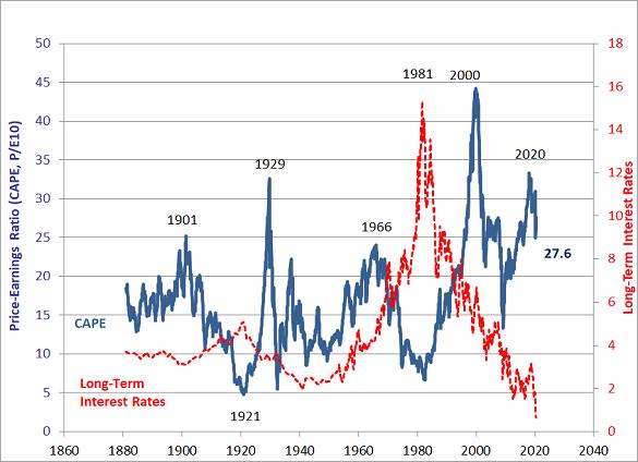Chart of US stock market's price/earnings ratio. Source: Robert Shiller, Yale