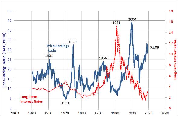 CAPE for US stock market, Robert Shiller-Yale data