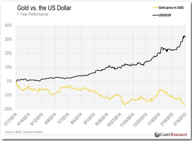 Chart Of Gold Vs The Us Dollar Is Up Sharply In Eur As A Proxy For Everything Not And Comparability To Below