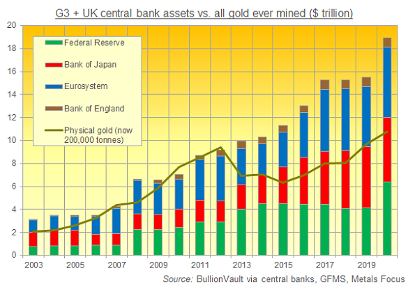 Chart of G3 + UK central-bank balancesheets vs. gold above ground. Source: BullionVault