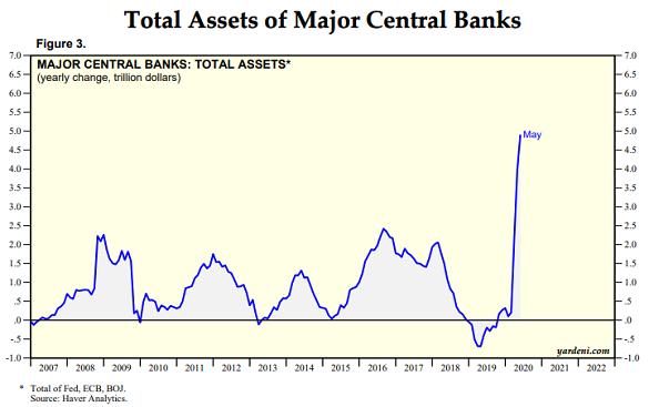 Chart of major central-bank balancesheet size. Source: Ed Yardeni