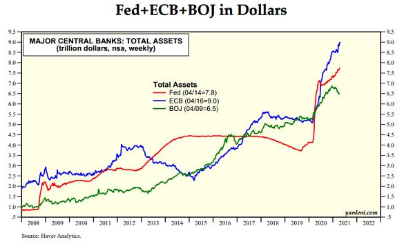 Chart of US Fed, ECB and Bank of Japan balancesheets. Source: Yardeni.com