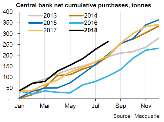 Chart of central-bank gold buying. Source: Macquarie