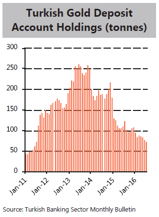 Chart of Turkish gold deposit account holdings. Source: Metals Focus via CBRT
