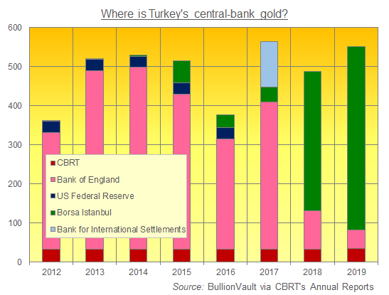 Turkey's national gold reserves by location, 2012-2019. Source: BullionVault via CBRT