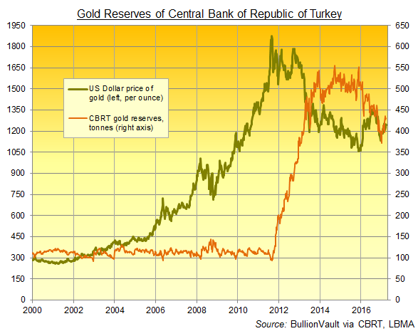 Chart of Turkey's reported gold reserves, weekly, in tonnes. Source: CBRT